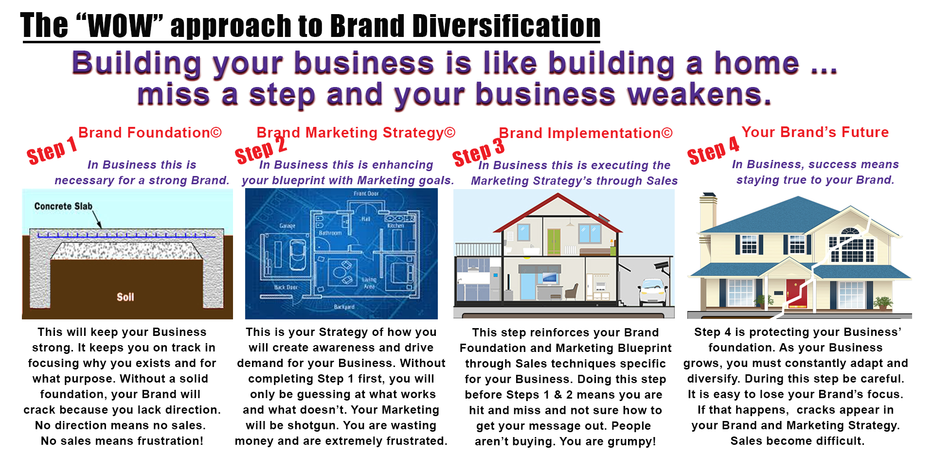 Branding is like building a house